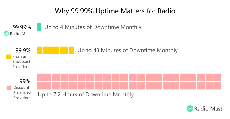 Monthly Uptime Percentage Infographic